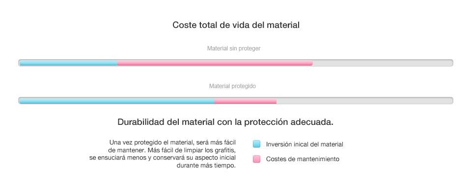 grafico-material-proteccion