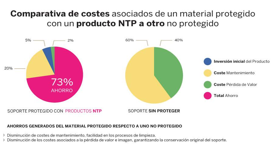 ntp-grafico-protectores